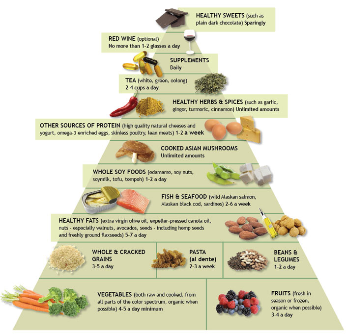 Cures-in-the-kitchen-Anti-Inflammatory-Food-Pyramid
